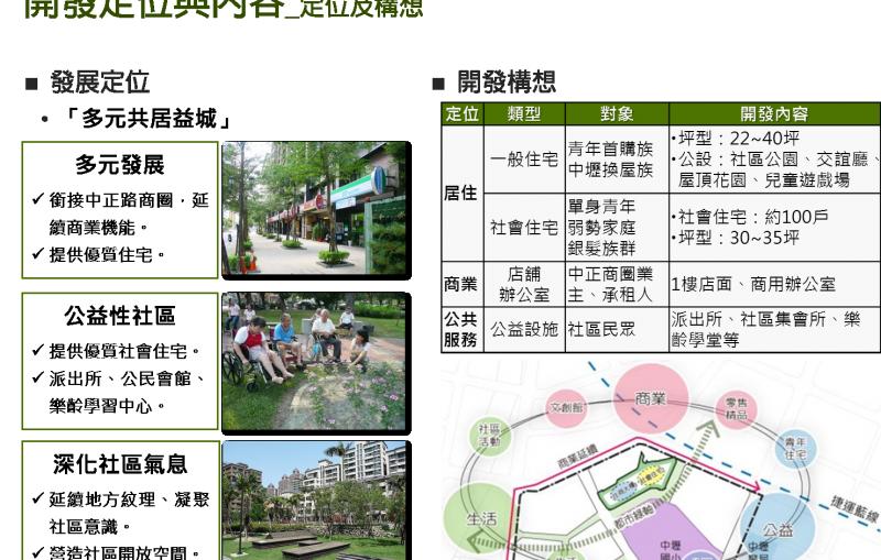 桃園市中壢區中興巷公有土地都市更新規劃招商作業產品定位圖