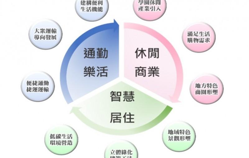 高雄捷運鳳山國中站周邊地區都市更新案發展構想圖